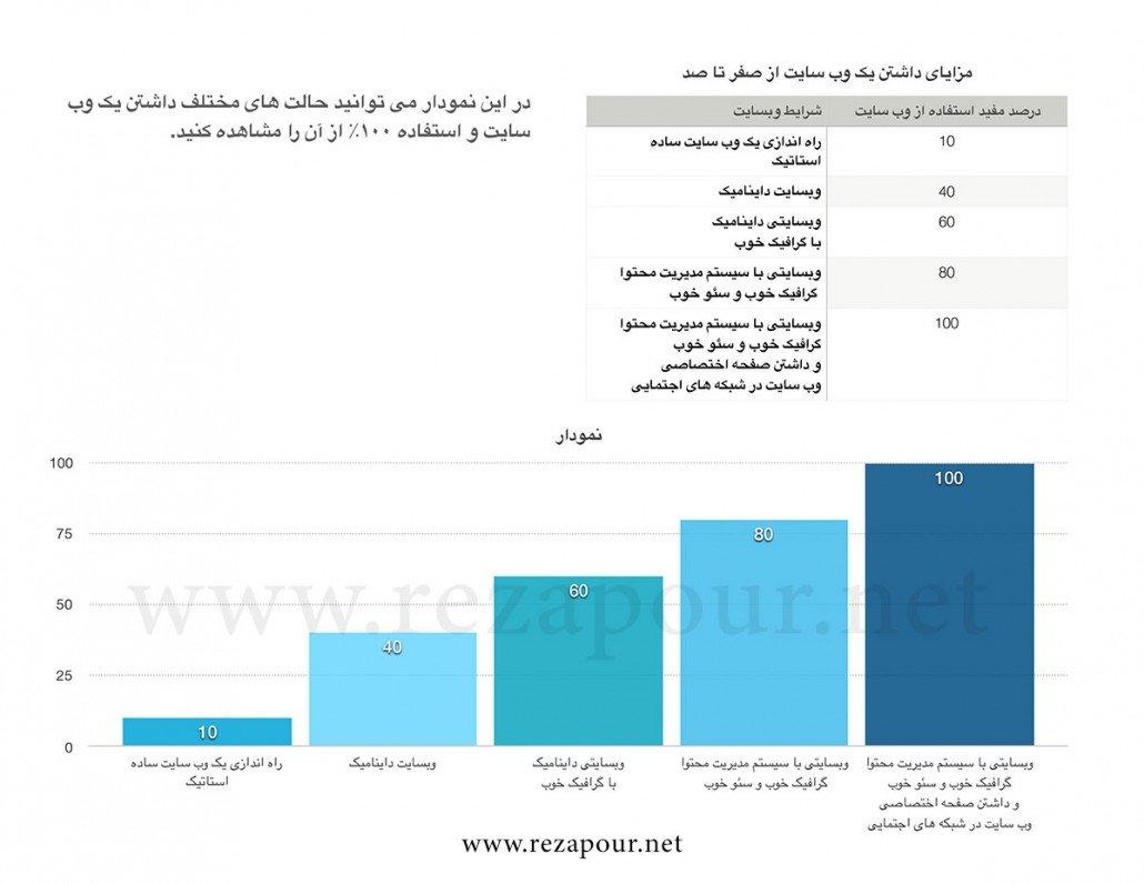نمودار وب سایت